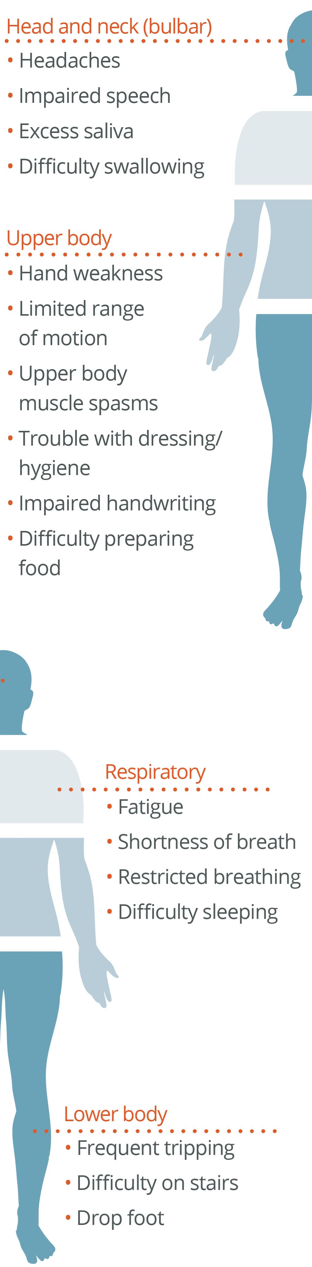 ALS types and symptoms chart